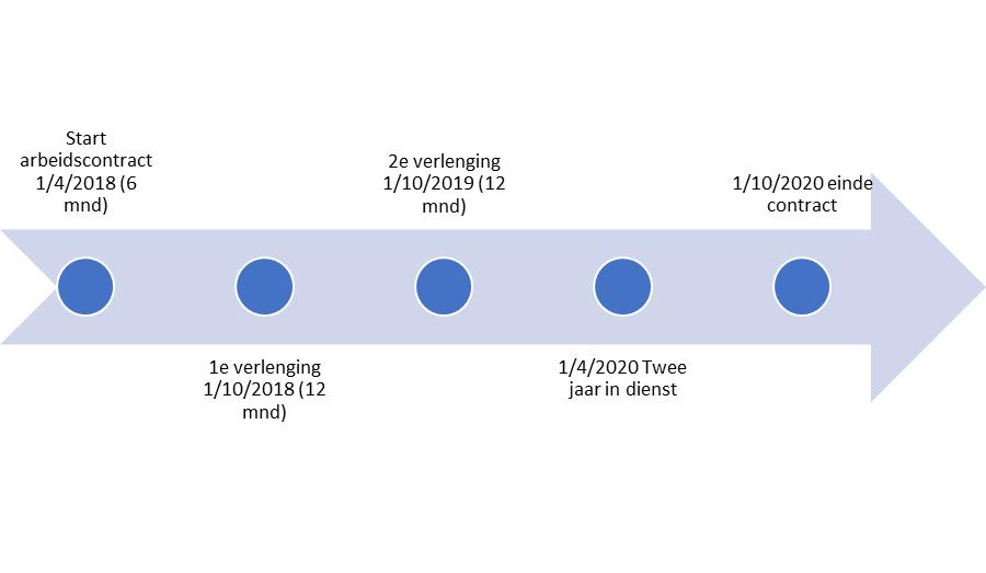 Tijdlijn voorbeeld WAB